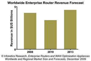 Infonetics Research Enterprise Router Revenue Forecast