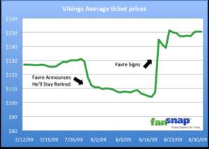 FanSnap Ticket Search Engine | Favre Effect on Average Vikings Ticket Prices