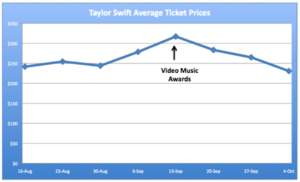 FanSnap Ticket Search Engine | Taylor Swift Average Fearless Tour 2009 Ticket Prices