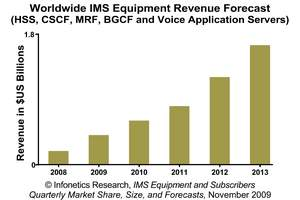 Infonetics Research IMS (IP Multimedia Subsystem) Equipment Revenue Forecast
