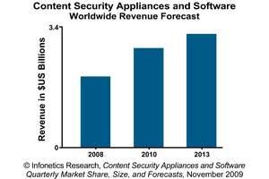 Infonetics Research Content Security Gateway Revenue Forecast