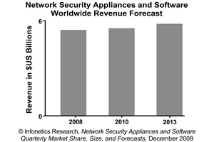 Infonetics Research Network Security Appliance and Software Revenue Forecast