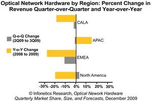 Infonetics Research Optical Network Hardware Market Revenue Growth by Region