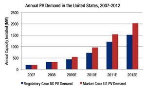 PV Demand