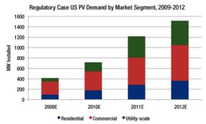 PV Demand by Market Segment