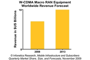 Infonetics Research Mobile Infrastructure Revenue Forecast