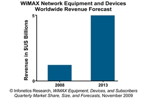 Infonetics Research WiMAX Equipment and Device Revenue Forecast
