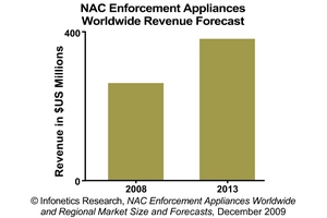 Infonetics Research NAC Enforcement Appliance Revenue Forecast