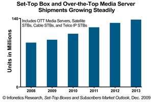 Infonetics Research Set-Top Box Forecast