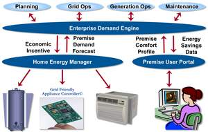 The Smart Grid will open a two-way conversation between the utility and the customer with tools that are beneficial for both.