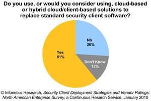 Infonetics Research Security Client Software Deployment Plans Survey