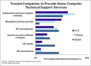 Trusted Companies to Provide Home Computer Technical Support Services