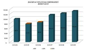 Since the recapitalization, which occurred in December 2004,  the book value of MFNC stock has increased by $3.35, or 34.5%.