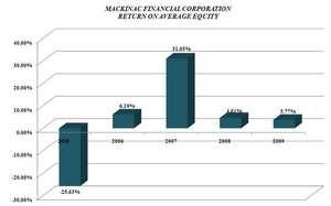 In April 2009, MFNC participated in the TARP program, receiving $11 million.