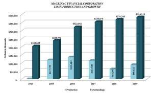 Through 2009, MFNC has achieved total loan production of $516 million, which contributed to overall net growth of $180 million, or 88% since the recapitalization in 2004.