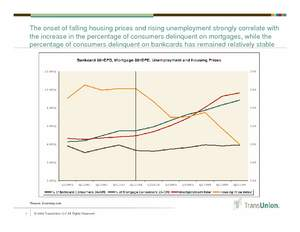 housing prices, unemployment, mortgage delinquencies, credit card delinquencies