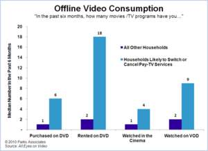 Offline Video Consumption