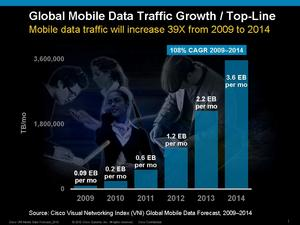 Cisco Visual Networking Index Global<br>Mobile Data Traffic Growth