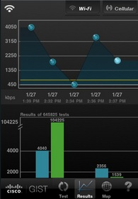 Cisco Global Internet Speed Test (GIST)