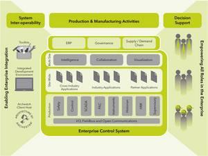 InFusion Enterprise Control System providing advanced enterprise integration.