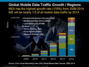 Cisco Visual Networking Index Mobile Data Traffic Growth by Region