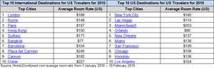 HotelsCombined.com Top Ten International and US Cities for US Travelers
