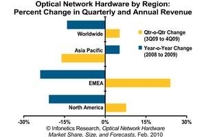 Infonetics Research Optical Network Equipment Revenue by Region