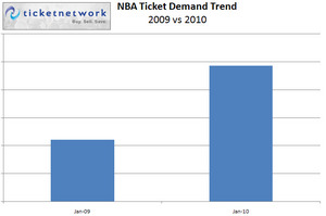 TicketNetwork NBA Ticket Demand