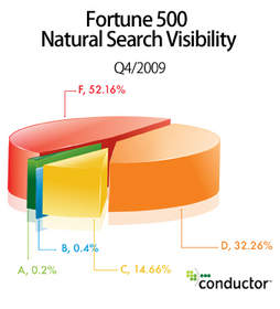 Fortune 500 Natural Search Visibility