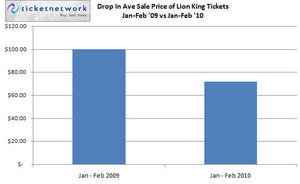 Lion King Prices Trend