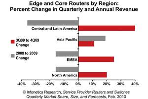 Infonetics Research IP Router Revenue by Region