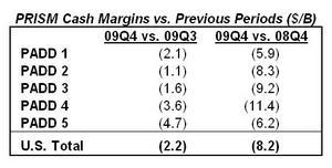 PRISM cash margins vs. Previous Periods