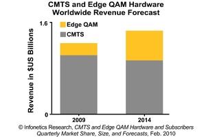 Infonetics Research CMTS and Edge QAM Equipment Revenue Forecast