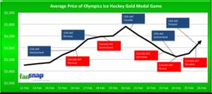 Average Price of Olympics Ice Hockey Gold Medal Game