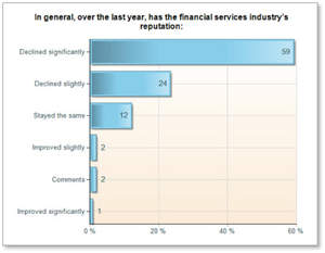 Financial services industry reputation