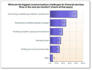 Communication challenges for financial services firms