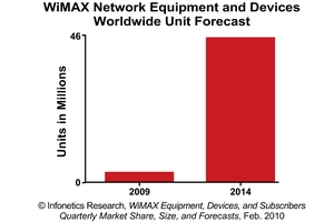 Infonetics Research WiMAX Equipment and Devices Unit Forecast