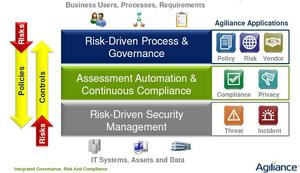 Figure 1.  Agiliance RiskVision 5.0 Solution.