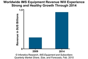 Infonetics Research IMS Equipment Revenue Forecast