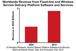 Infonetics Research Service Delivery Platform Software and Services Revenue Forecast Chart