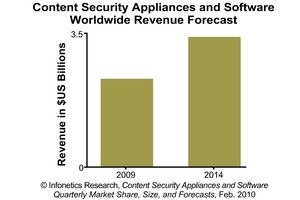 Infonetics Research Content Security Appliance and Software Revenue Forecast Chart