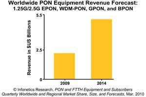 Infonetics Research PON Equipment Revenue Forecast Chart