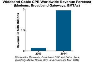 Infonetics Research Wideband Cable CPE Revenue Forecast Chart