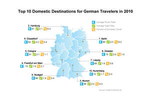 Where German Travelers are Headed Domestically in 2010
