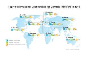 Where German Travelers are Headed Internationally in 2010