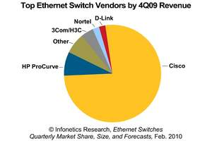 Infonetics Research: Top Ethernet Switch Vendors Chart