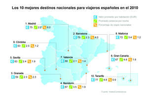 Top 10 Domestic Destinations for Spanish Travelers in 2010