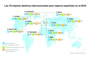 Top 10 International Destinations for Spanish Travelers in 2010