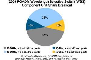 Infonetics Research Chart: 2009 ROADM WSS Component Unit Share Breakout