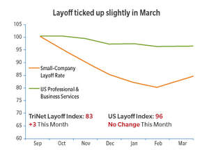 small business layoffs